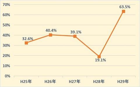 過去5年間の配当率図